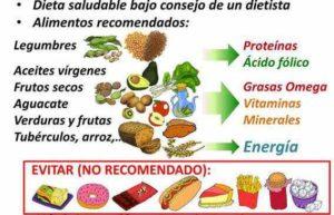 Dieta para colestasis embarazo