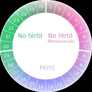 probabilidad embarazo